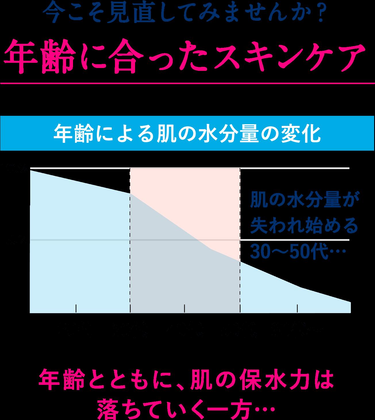 今こそ見直してみませんか?年齢に合ったスキンケア。年齢による肌の水分量の変化のグラフ。肌の水分量が失われ始める30〜50代…。年齢とともに、肌の保水力は落ちていく一方…。