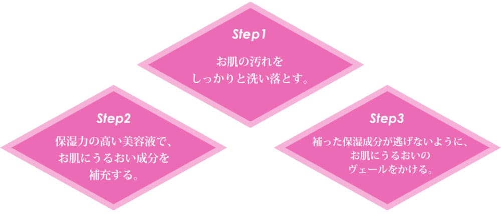 3つのstep