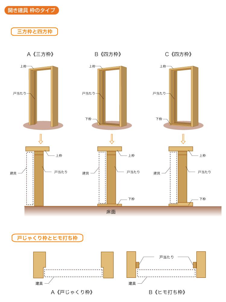 開き建具(枠のタイプ)